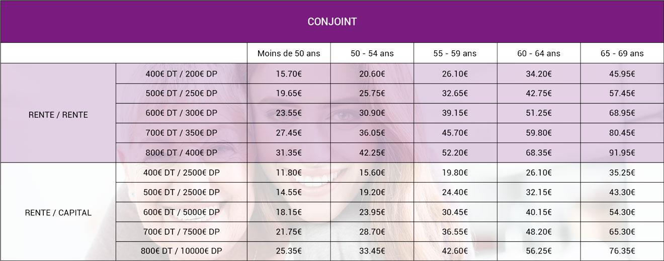 Les tarifs dépendance pour le conjoint de l'assuré principal